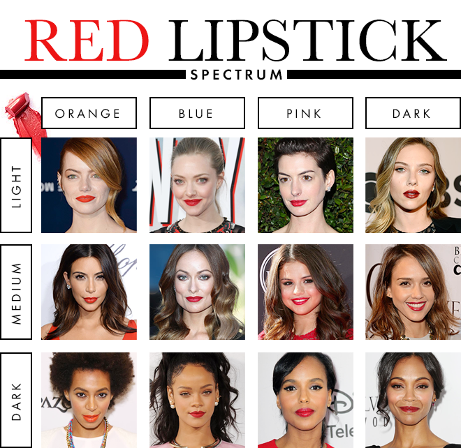 Red-Lipstick-Spectrum